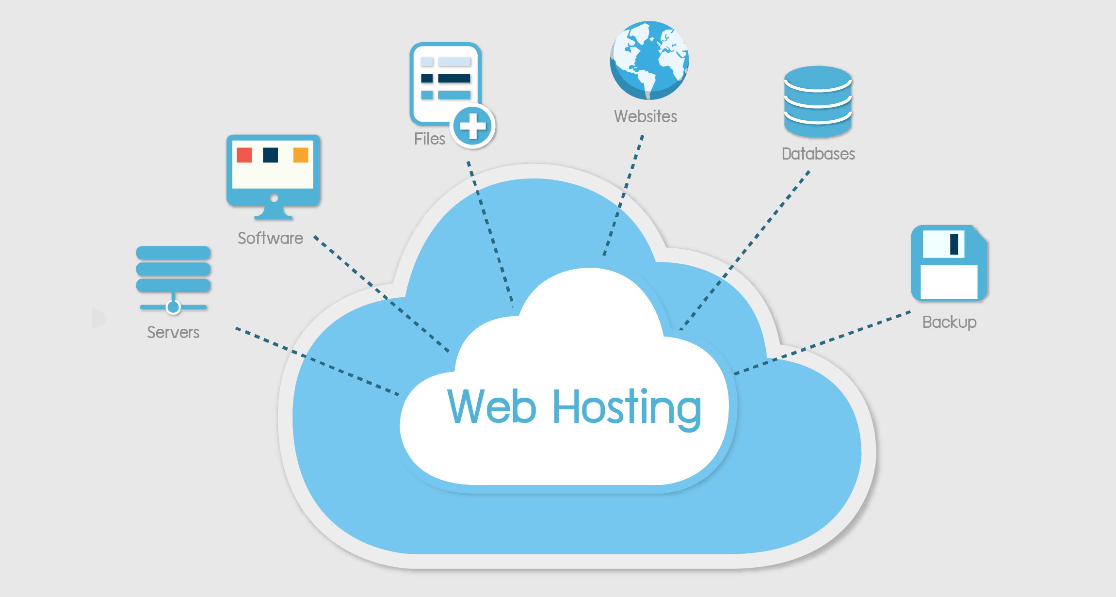 Transfer your Website to Cloud server